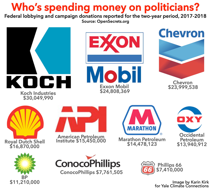 Who's spending graphic