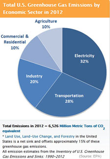 Emissions Sources Chart