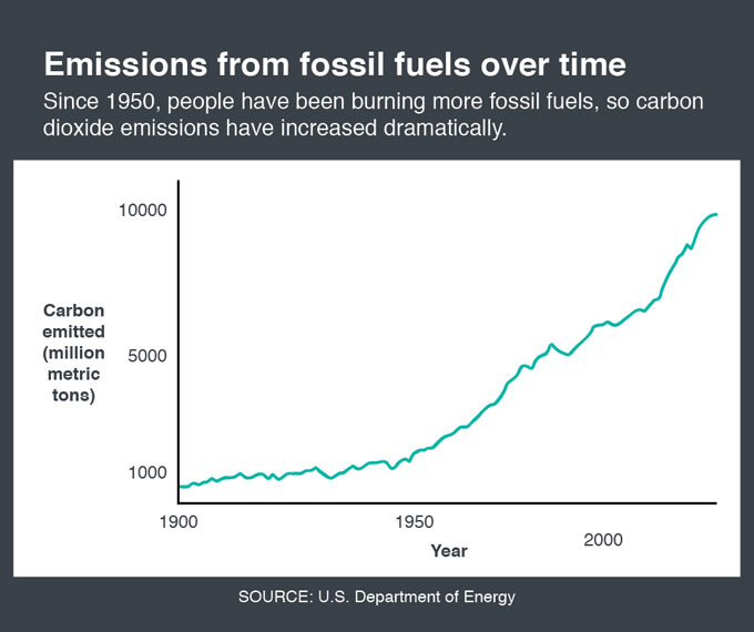 Fossil fuels emissions