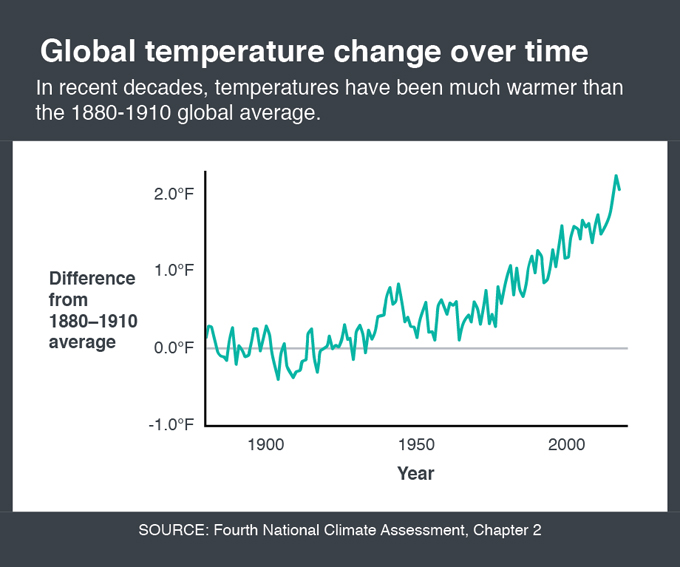 Global temps graphic