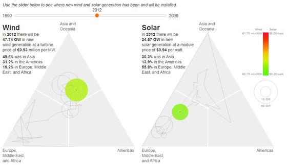 Bloomberg Interactive graphic