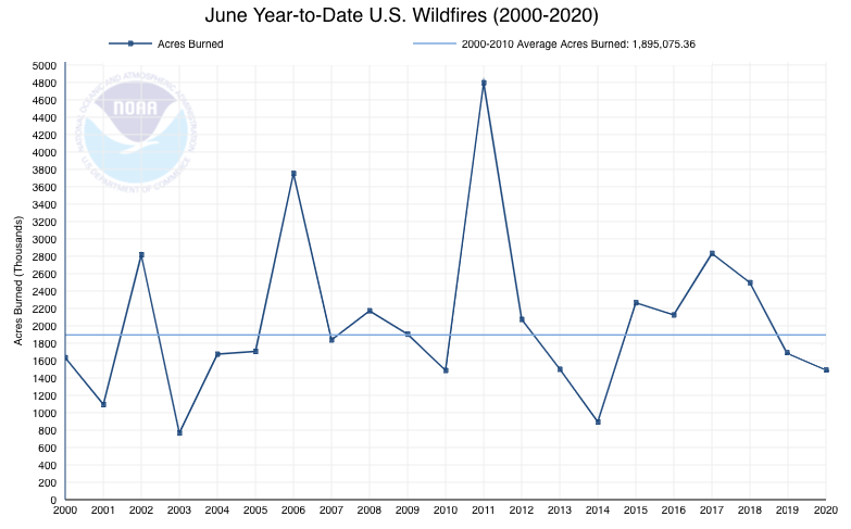 Year-to-date fires