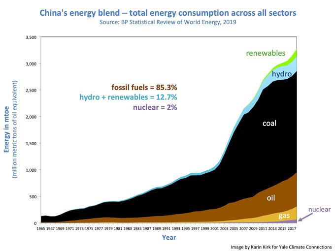 China's energy blend