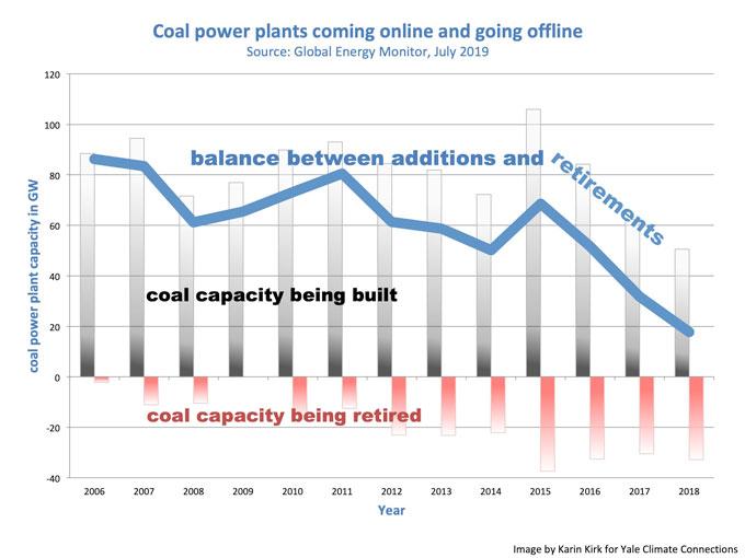 Coal plants online offline