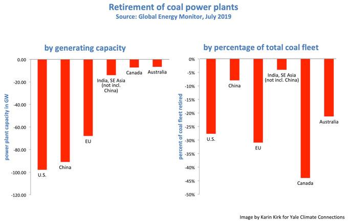 Retirement of coal power plants