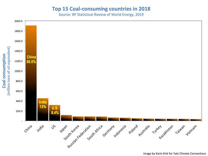 Coal top 15 countries