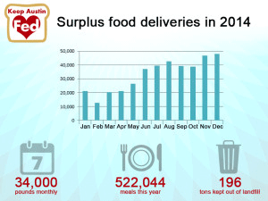 Keep Austin Fed number of surplus food deliveries