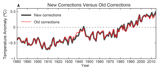 New corrections versus old corrections