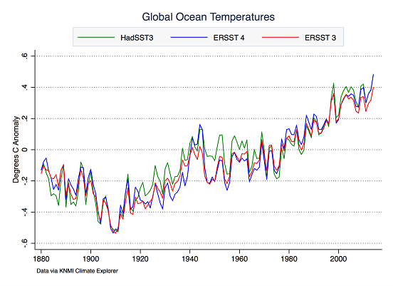 Global ocean temperatures