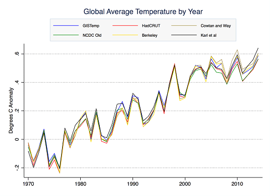 Global average temperatures by year
