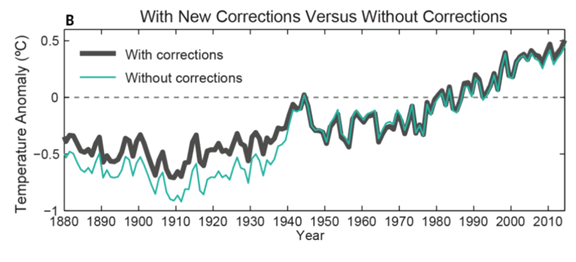 With new corrections versus without new corrections
