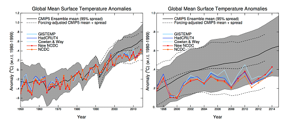 Global mean surface temperature anomalies
