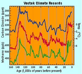Vostek Climate Records chart