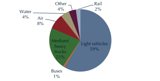 Energy use by mode chart