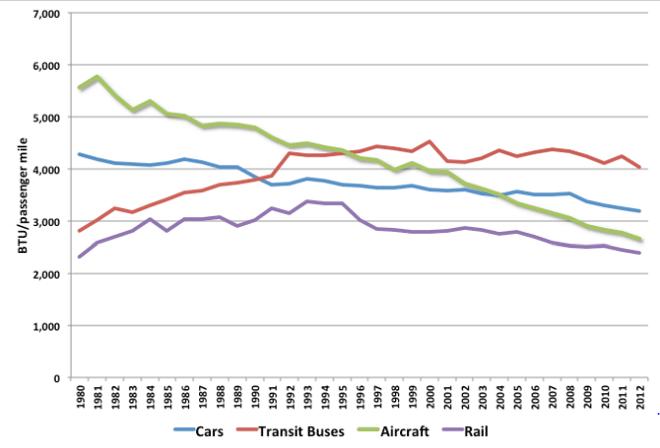 Vehicle fuel efficiency chart