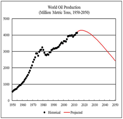 World oil production figure