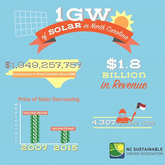 North Carolina solar graphic