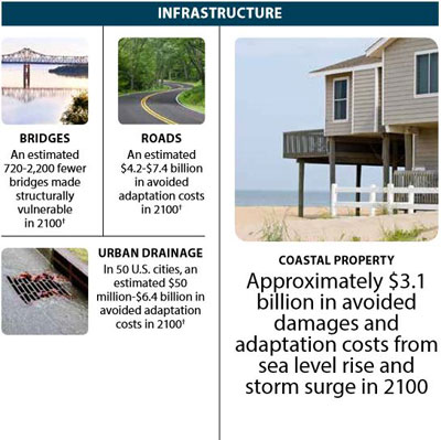 Graphic of EPA summary benefits