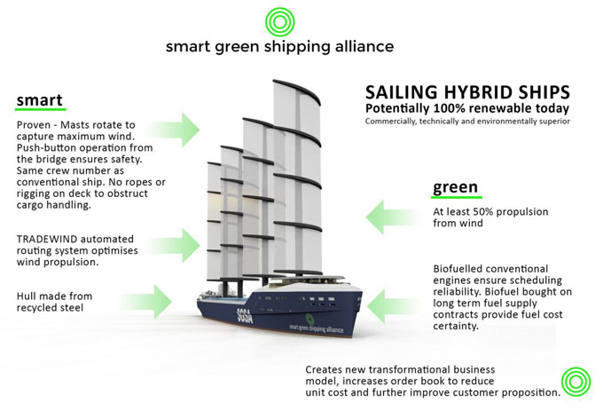 Sailing hybrid ship sketch
