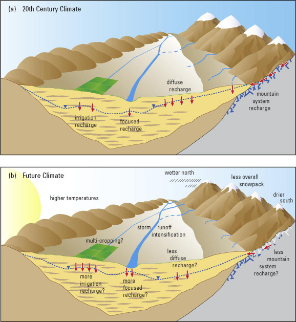Image of 4 aquifer types