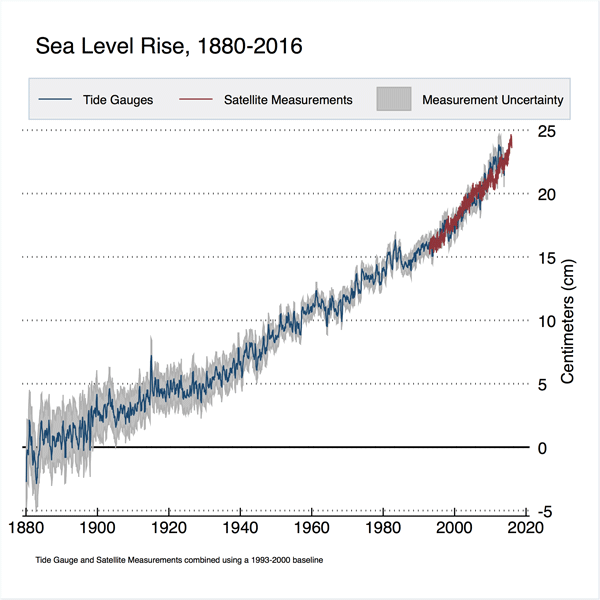 Sea level rise research papers