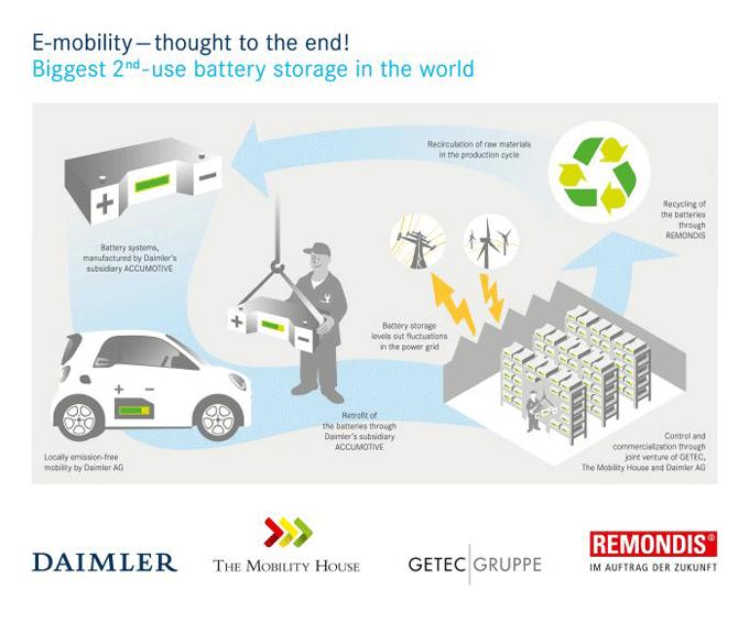 Daimler graphic