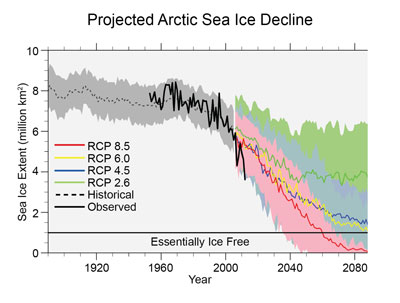 Graph projected sea ice decline