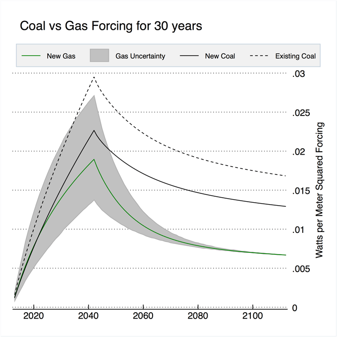 Coal vs gas warming graph