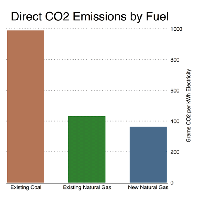 Direct CO2 emissions graph