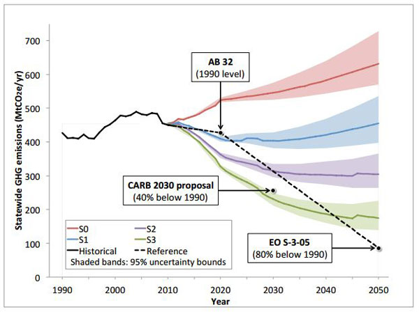 Carb 2030 graphic