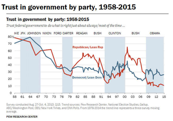 Trust in government figure