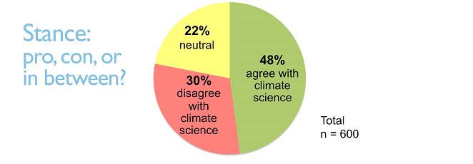 Graph 1 - Stance