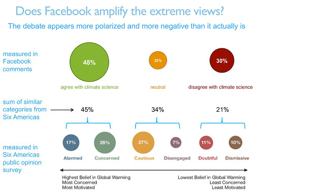 Graph 4 - Does Facebook amplify the extreme views
