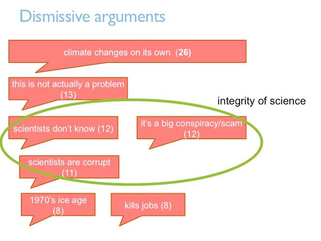 Graph 7 - Dismissive arguments