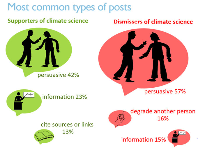 Most common types of posts