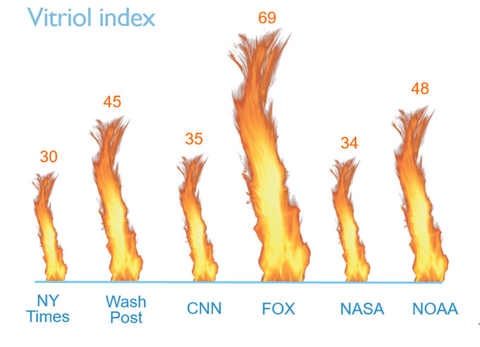 Vitriol index by news outlet