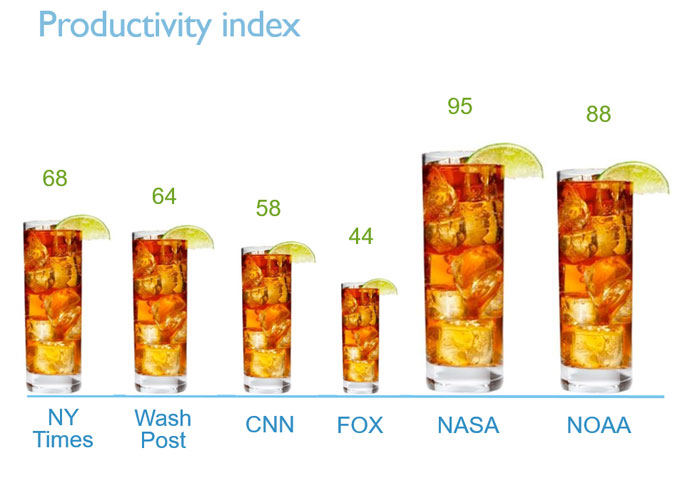 Productivity index by news outlet
