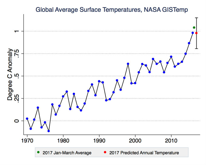 Global average surface temps