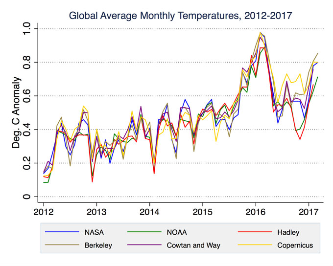Global average monthly temps