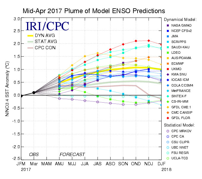 Model ENSO predictions
