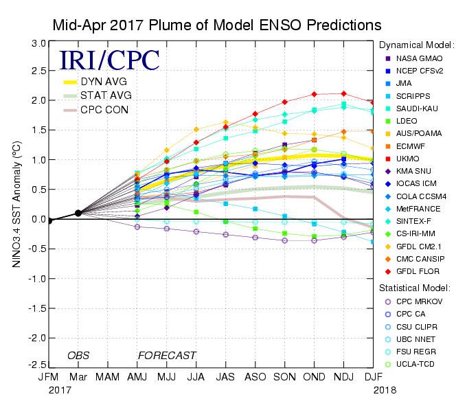 Model ENSO predictions