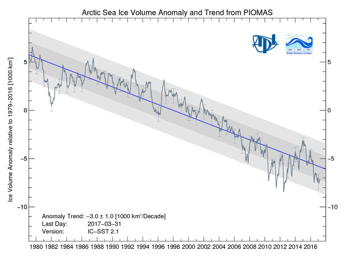 Arctic sea ice volume anomoly