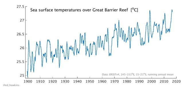 Temperatures over Great Barrier Reef