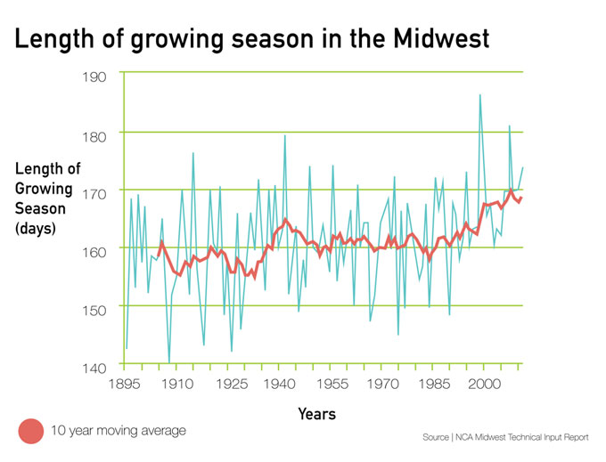 Growing season chart