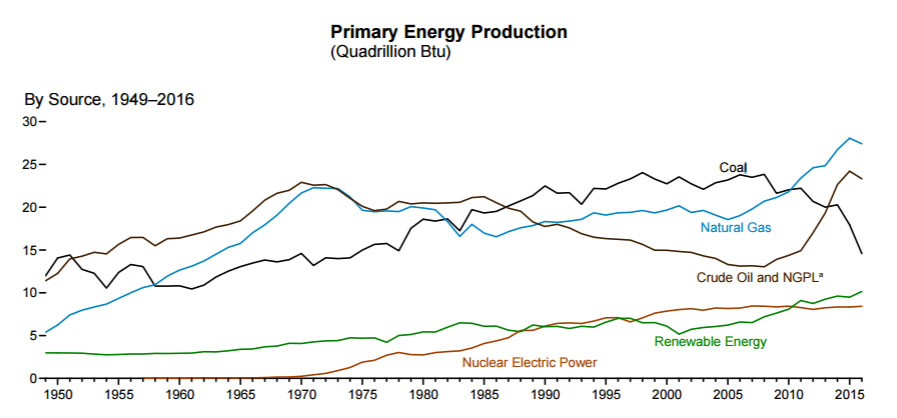 Energy production chart