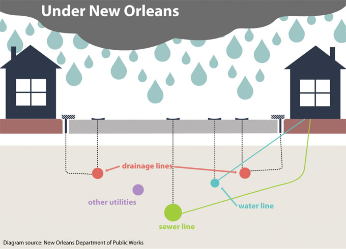 Under New Orleans graphic