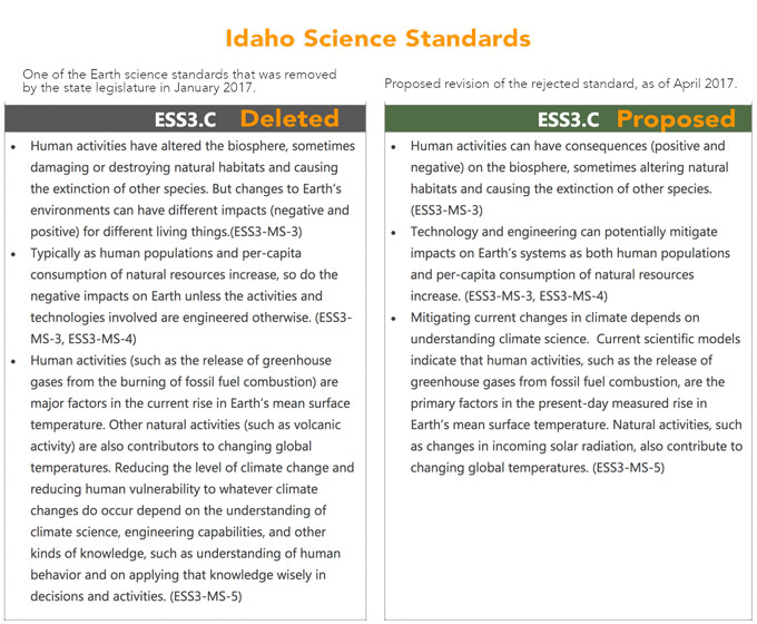 Idaho science standards