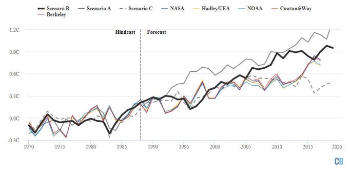 Hansen 1988 graph