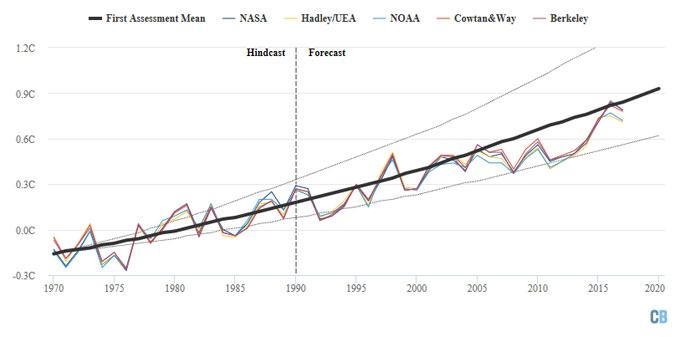 IPCC 1990 graph