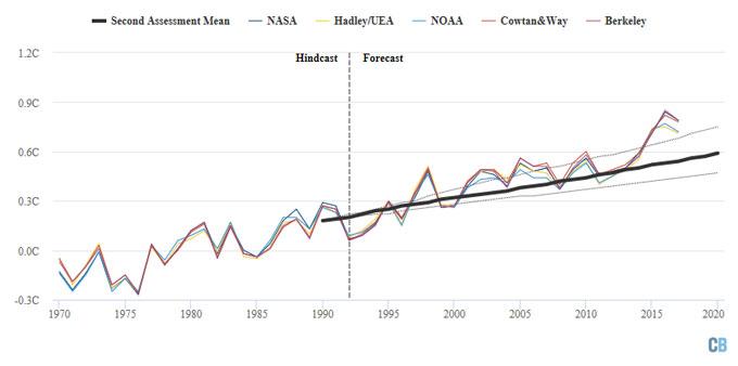 IPCC 1995 graph